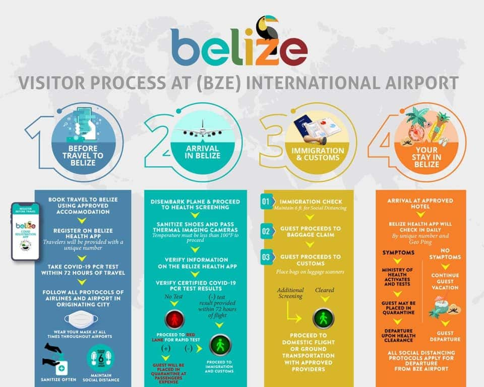 Graphic describing arrival process to Belize International Airport under Phase 3 travel guidelines