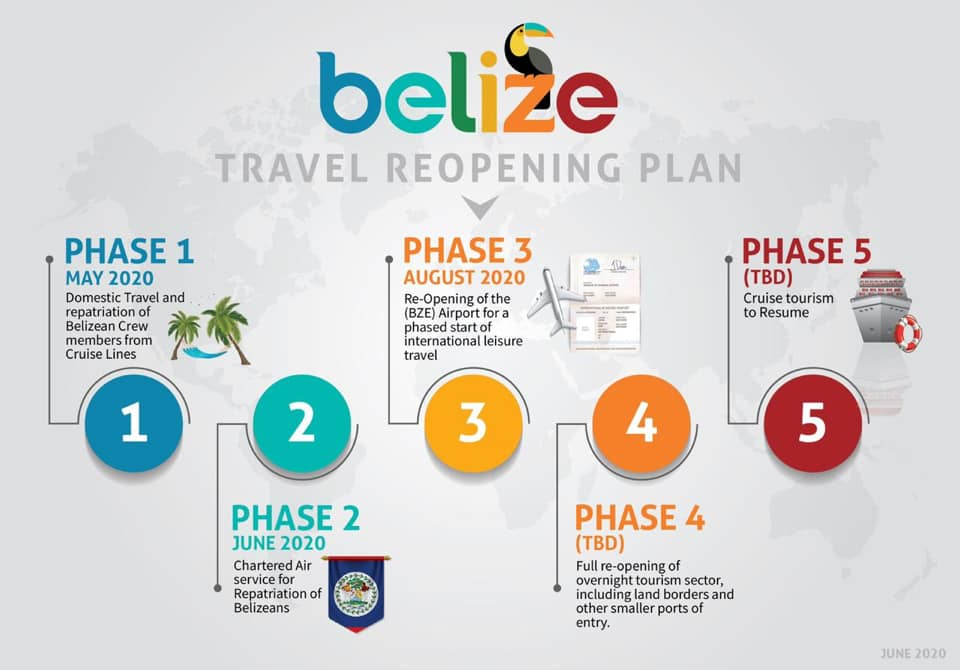 Graphic describing Phase 3 Guidelines for Belize Travel
