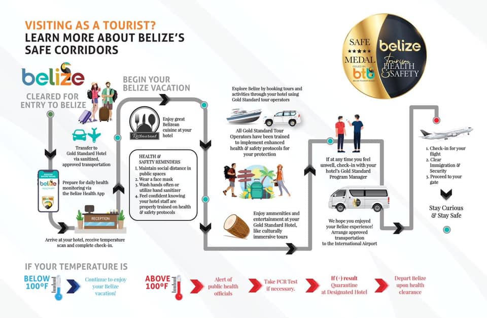 Belize Tourism Board Safe Corridors Infographic