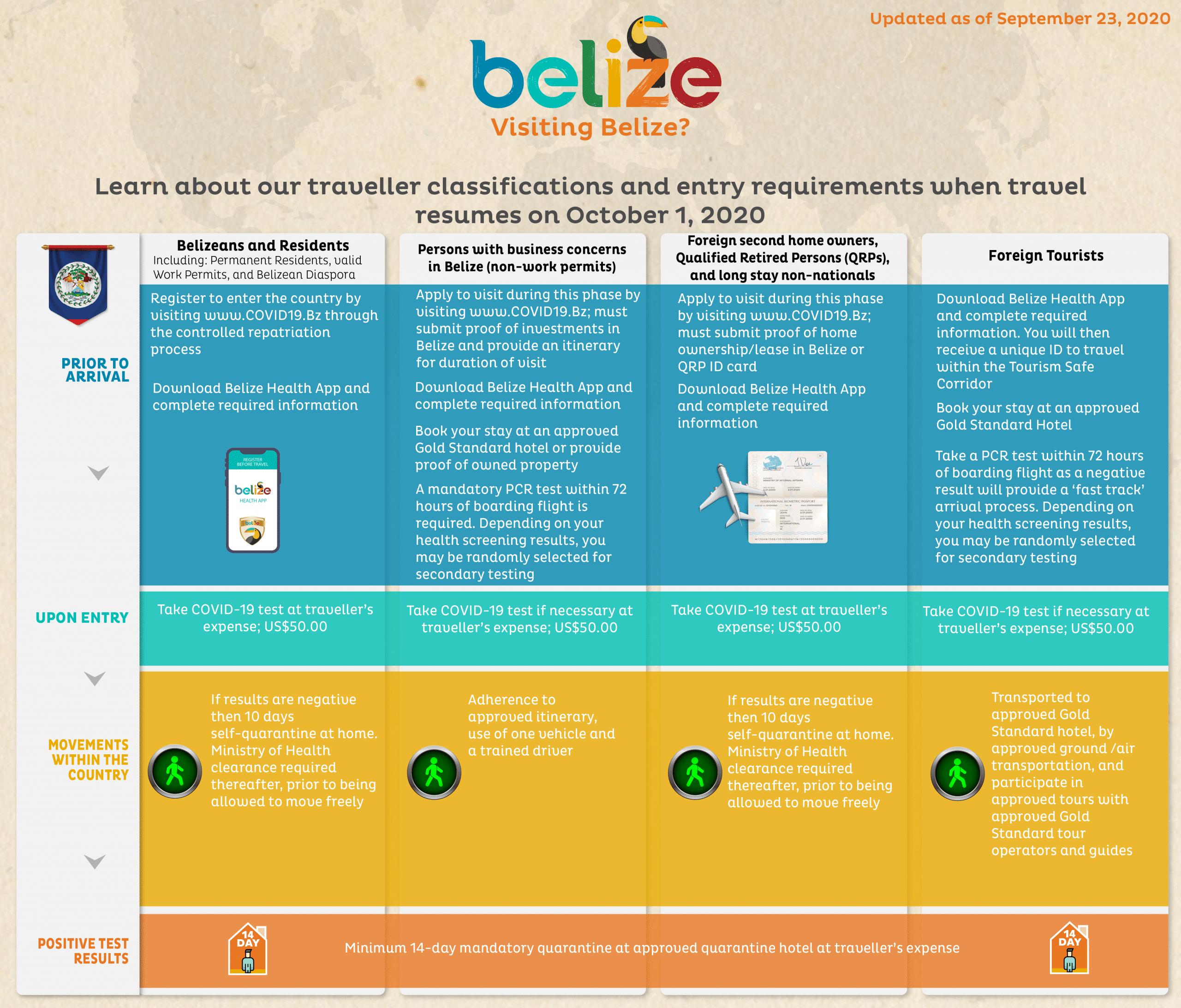 Belize Tourism Board infographic Traveler Classification