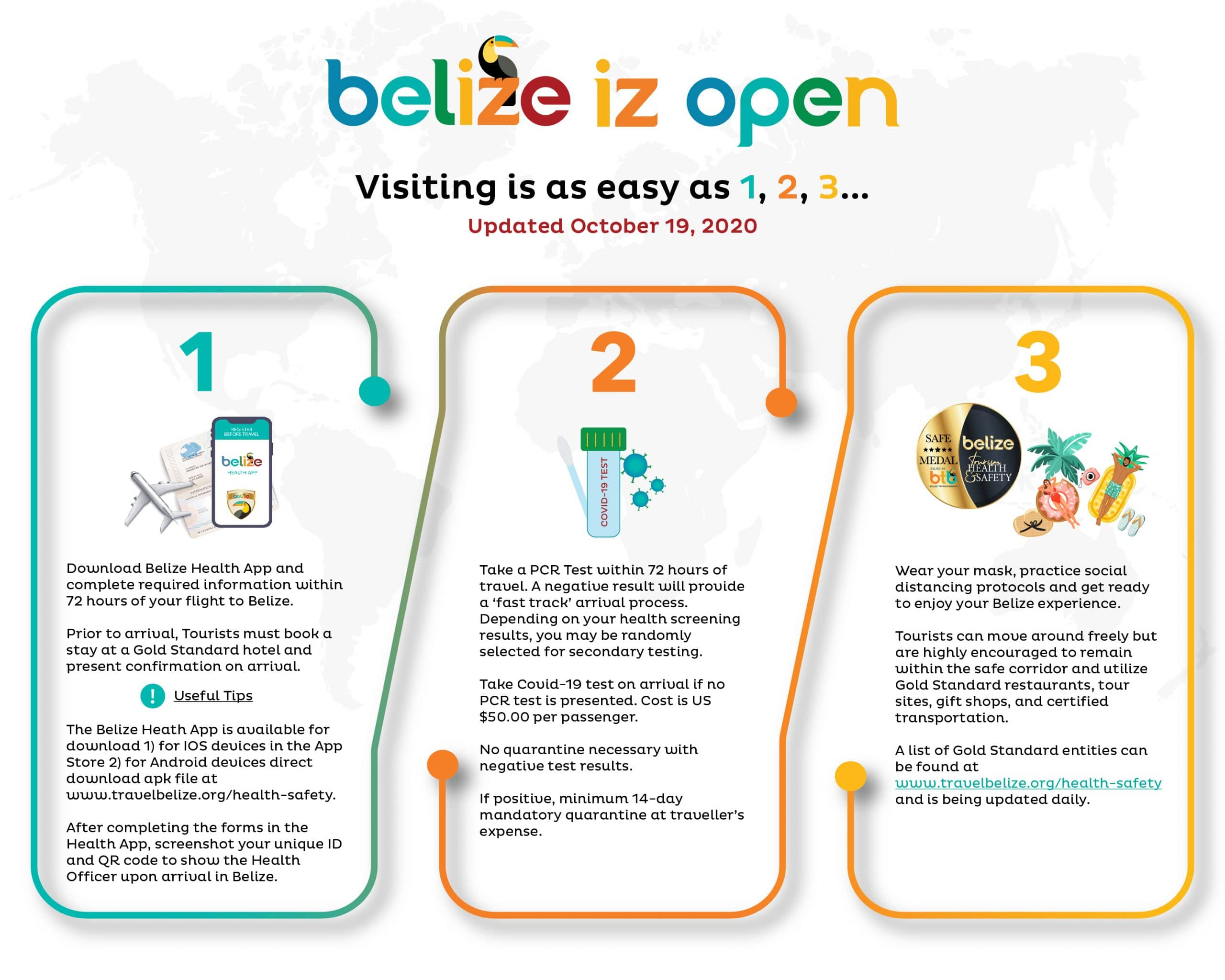 Infographic from Belize tourism board discussing entry protocols into Belize